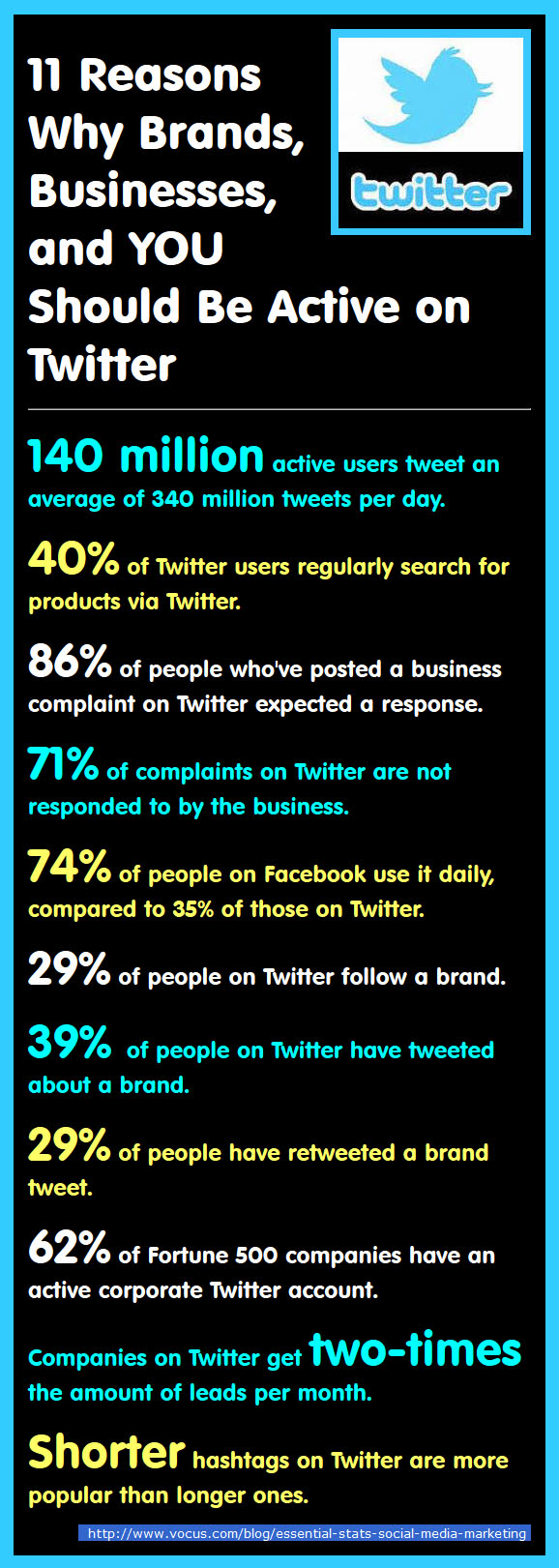 11 Reasons why you need to use Twitter for your Brand, Business and You
