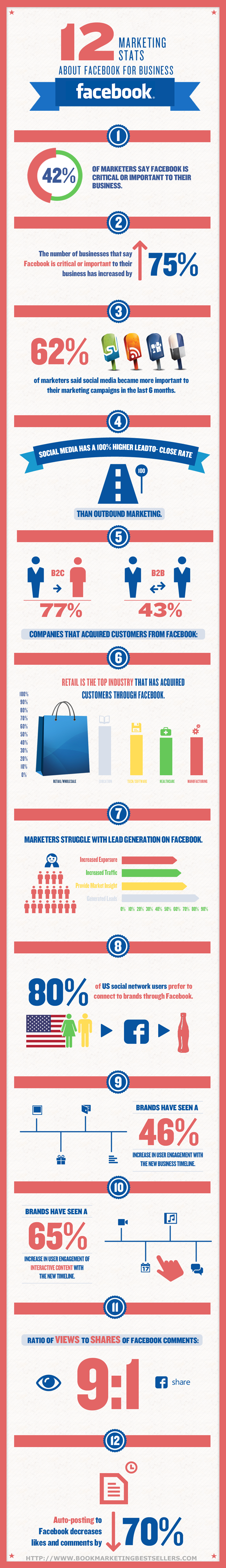 12 Marketing Secrets about Facebook for your Business.