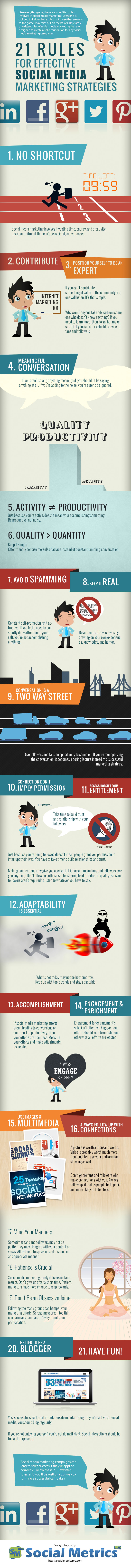 21 Great Rules for Effective Social Media Marketing Strategies for 2014 (SMM)