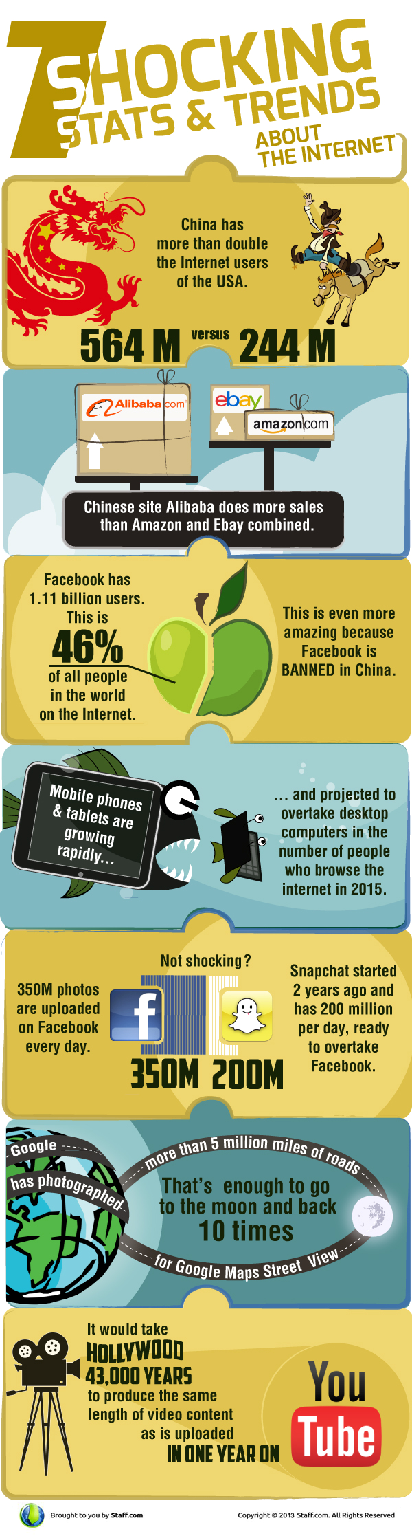 7 Shocking Stats and Trends about the Internet World by Technotipz