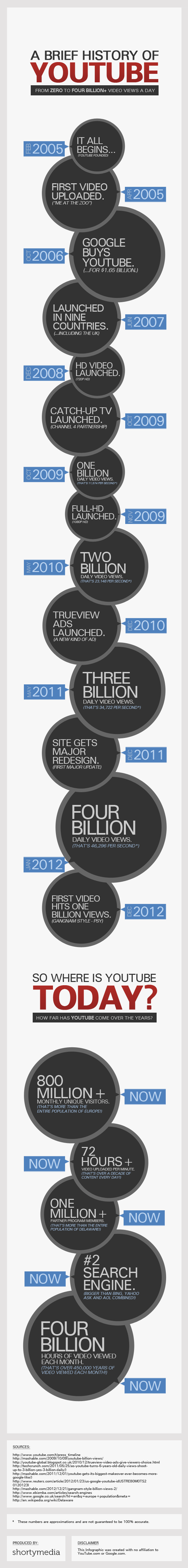 A step by step History of YouTube from Zero to Four Billion+ Views a Day