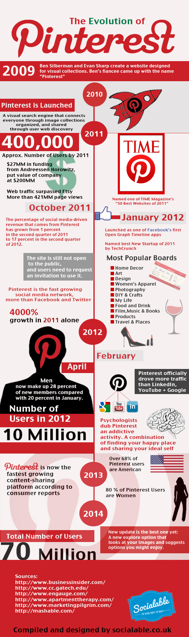 The Evolution of Pinterest Journey from 2009 to 2014