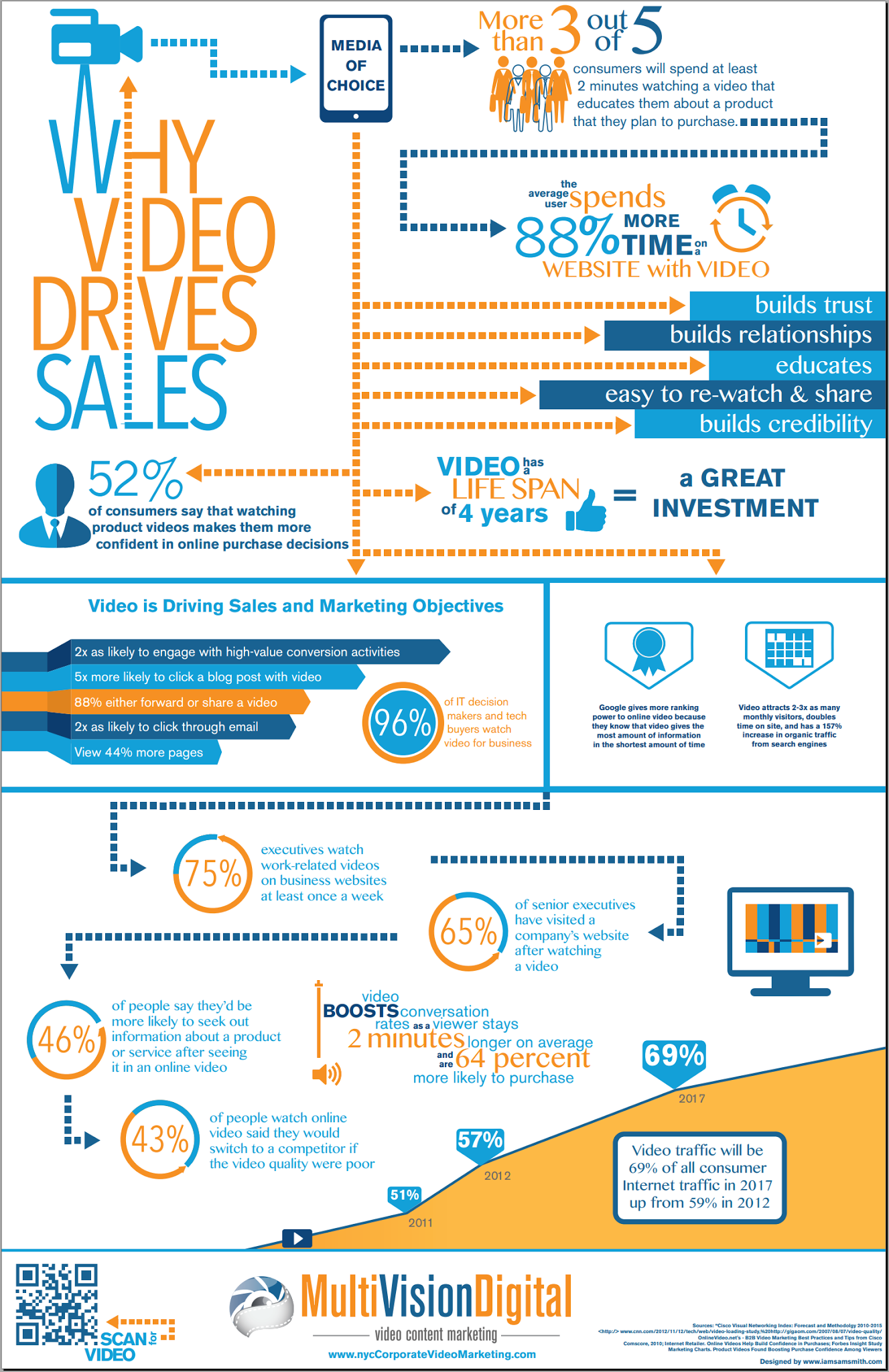 Why Videos Drives Sales for your Products