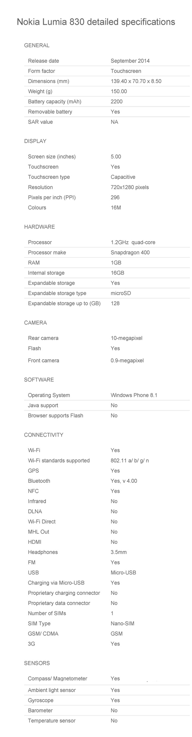 Nokia Lumia 830 detailed Specifications