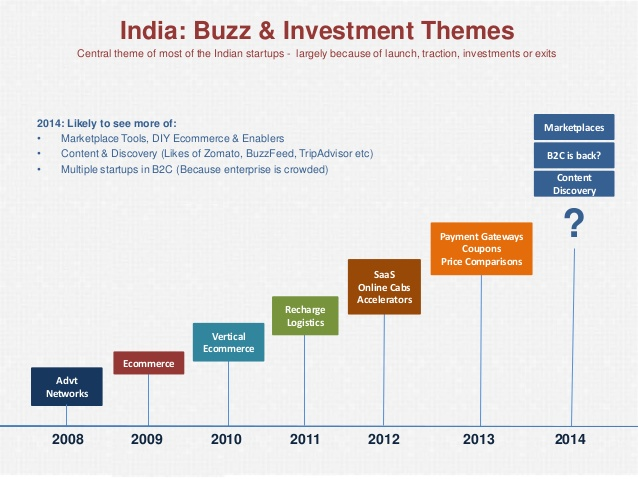 Startup Investment in India for the Year 2014