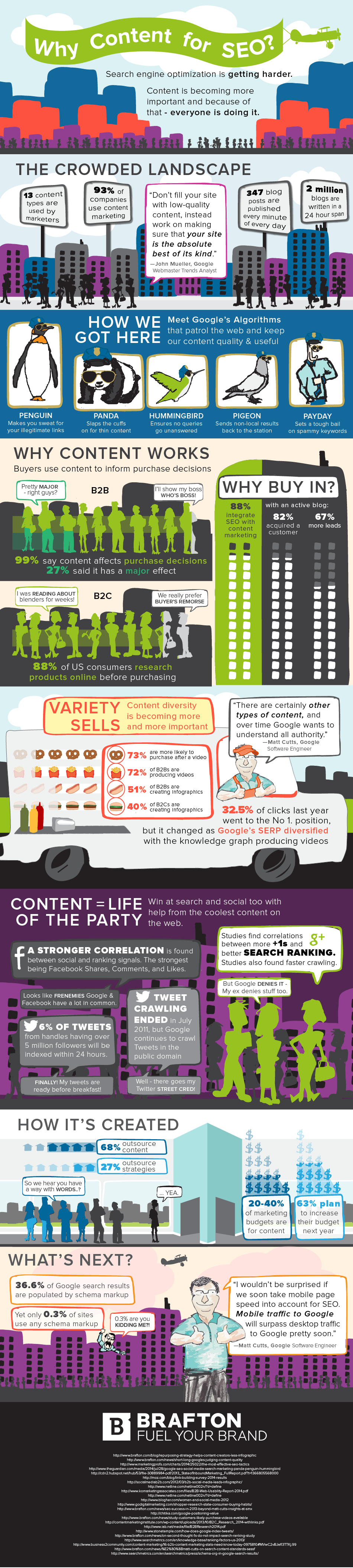 Content is becoming more important for SEO