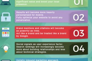 Five Main SEO Factors to follow in 2015
