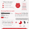 How Users Using Pinterest